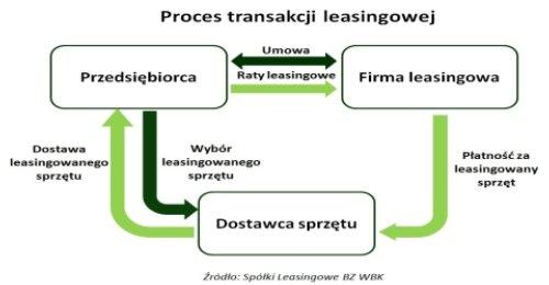 Proces transakcji leasingowej Fot BZ WBK